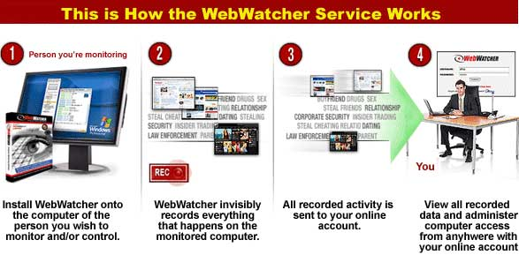 The WebWatcher service in action